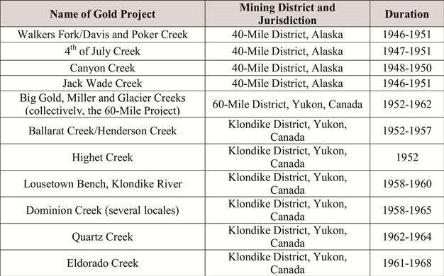 Table 1.  Summary listing of placer gold mining projects of the Yukon Placer Mining Company, 1946-1968.